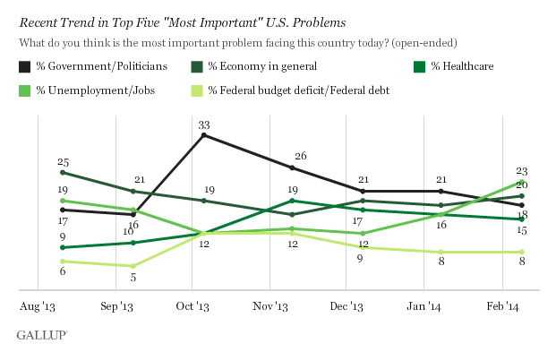 Nearly one in four Americans identifies unemployment as America's biggest problem, according to Monday's Gallup Poll.