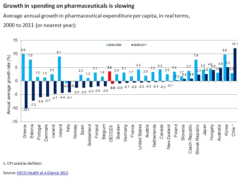 Average annual growth in pharmaceutical expenditure per capita, in real terms, 2000 to 2011 (or nearest year)
