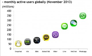 WhatsApp has more monthly users than any other social messaging app. Since November, the popular texting app has more than 450 million monthly active users. Image by Canalys.