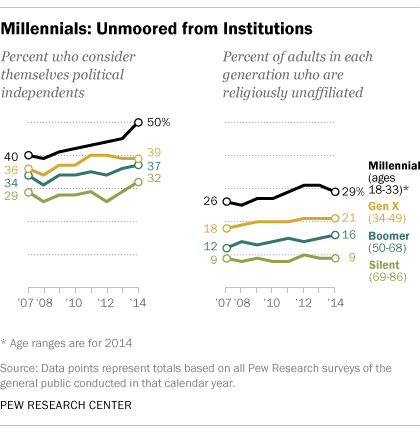 FT_Millennials_politics_religion