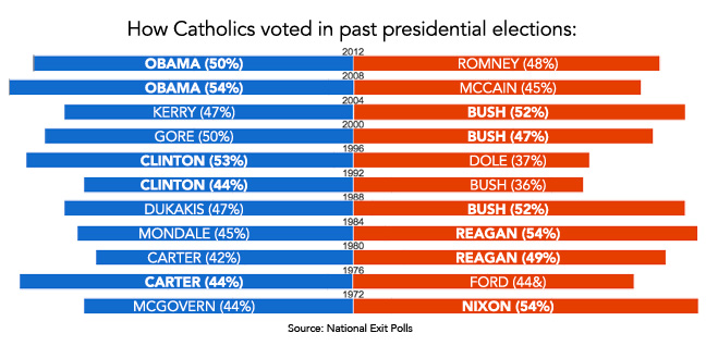 catholic-vote3