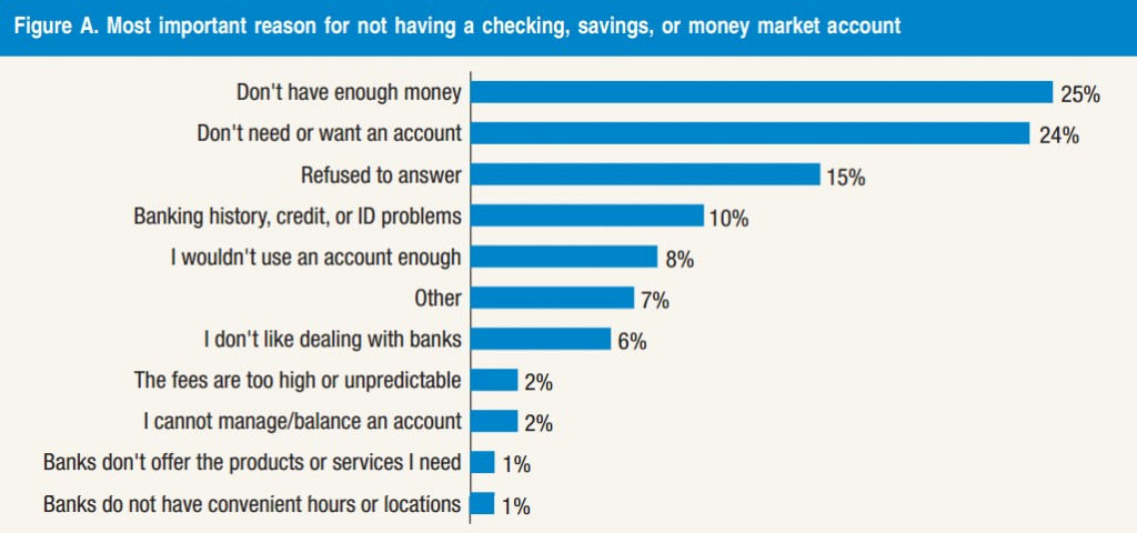 Courtesy of the Federal Reserve Board's Consumers and Mobile Financial Services 2014  report.