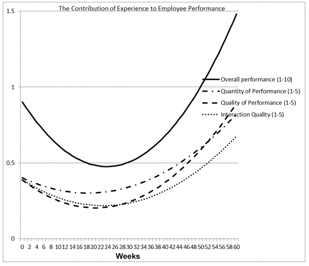 """The Contribution of Experience to Employee Performance"" -- or the treadmill workstation learning curve -- shows how workers perform work on treadmills once they adapt to using them."