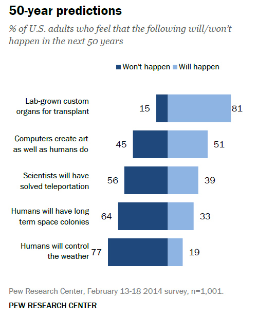 Most Americans don't think humans will be able to control the weather in the 50-year future.