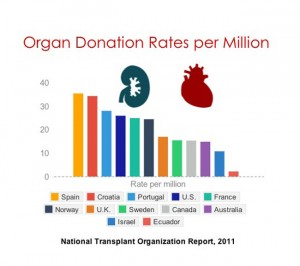 Which country has the highest organ donation rates?