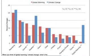 Graph by Yale Project on Climate Change Communication