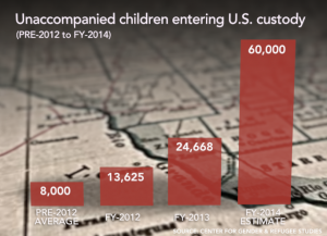 More than 52,000 unaccompanied children were caught trying to cross the southern U.S. border in the first five months of this year. Read more on this latest surge of migrants.