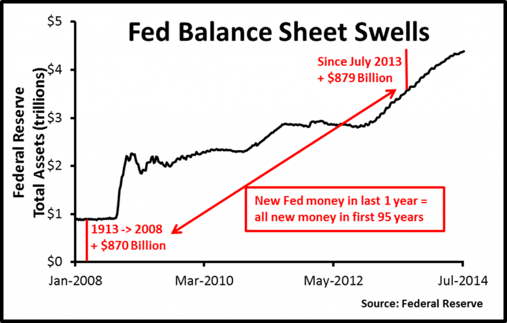 Burnham.Federal balance sheet
