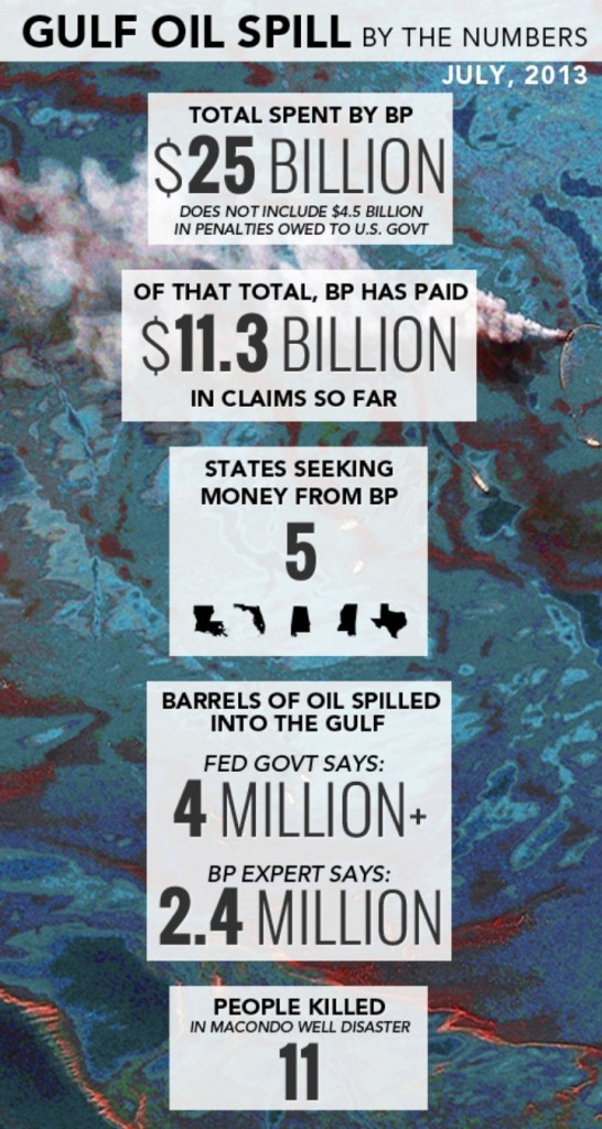 oil spill by the numbers