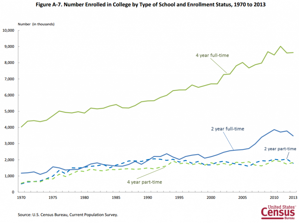 why are fewer people going to college pbs newshour college enrollment census bureau