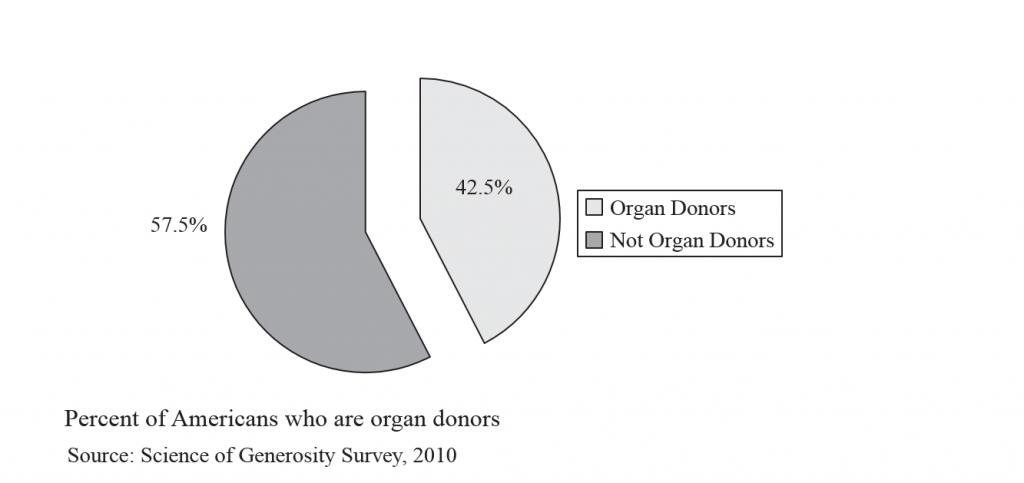 Generosity 8 - Organ donors