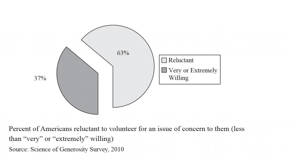 Generosity -- percent willing to volunteer