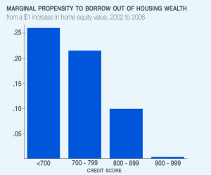 Graph courtesy of NBER. Click on image for full digest and larger image.