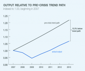 Graph courtesy of NBER. Click on the image to go to full digest.