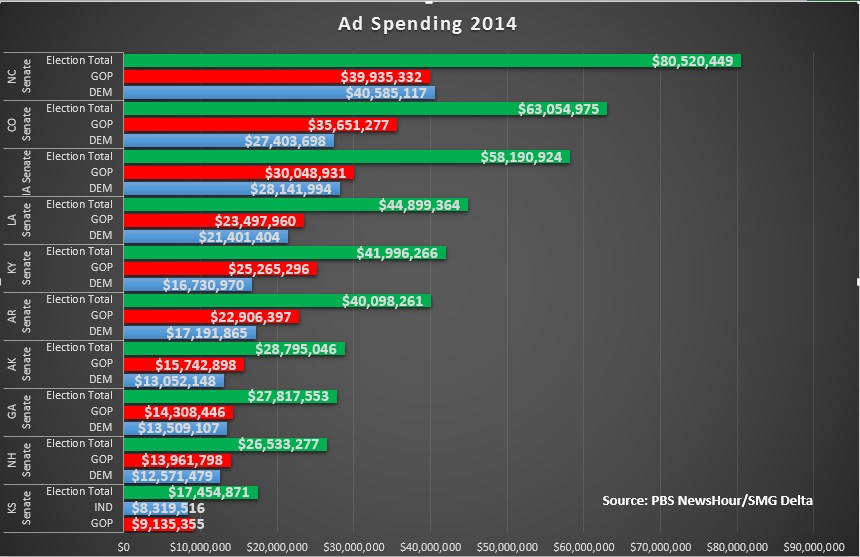 Political ad spending