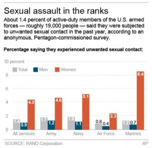 Graphic shows survey results on unwanted sexual contact reported by members of the military. Credit: The Associated Press