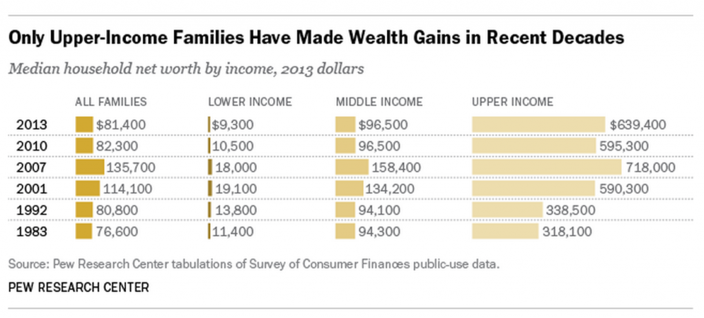 Pew - wealth gains