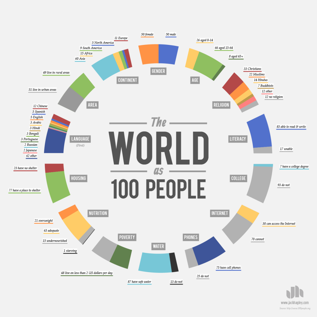 World-as-100-People_3_o