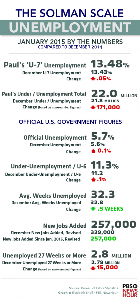 why a higher unemployment rate be good news for the economy  solman scale jan 2015