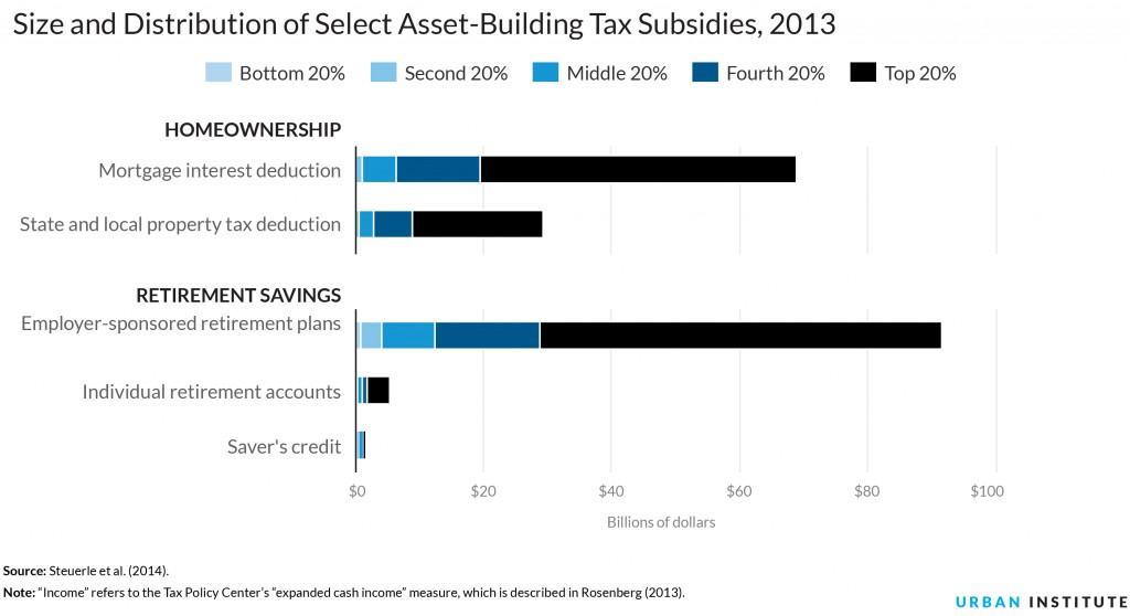 Urban.AssetSubsidies9