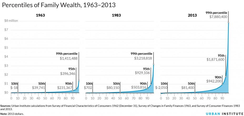 Urban.WealthPercentiles1