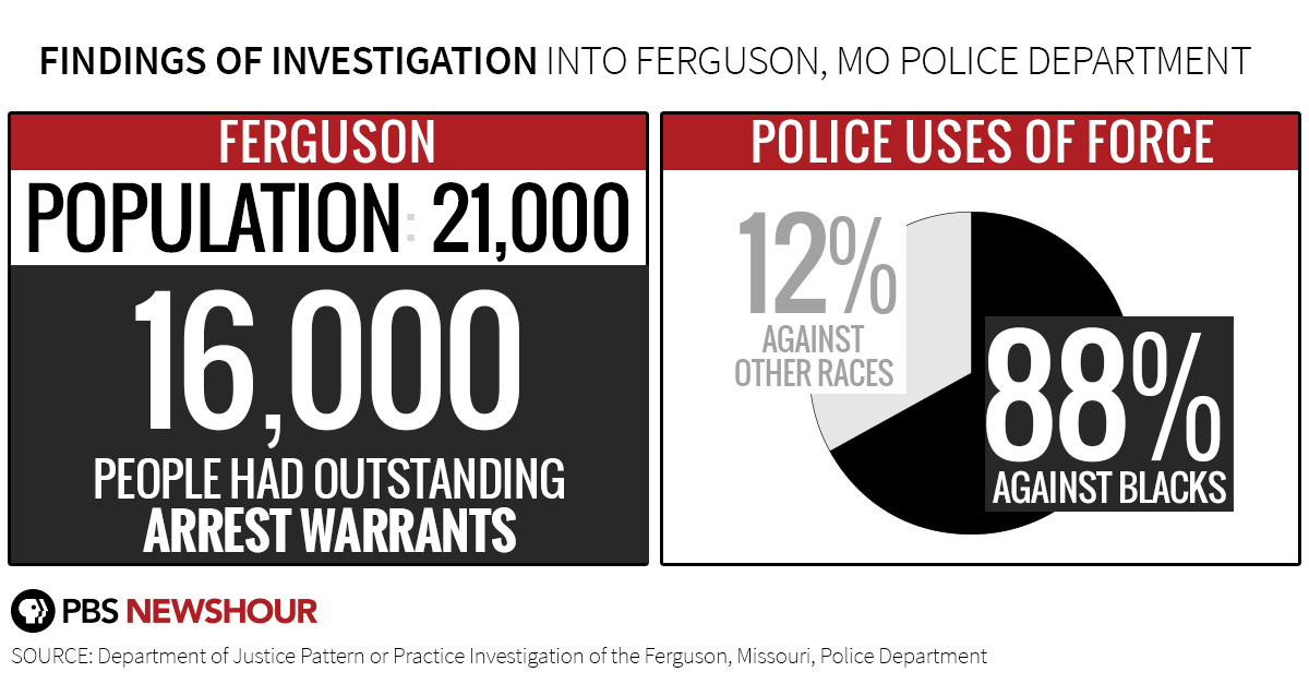 Image result for doj ferguson report