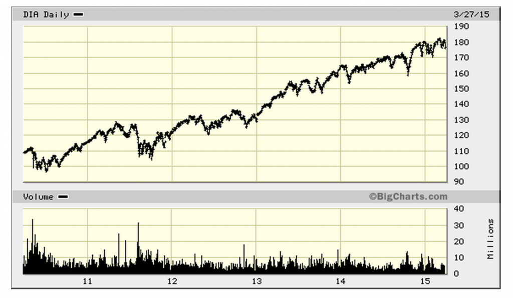 Uso Stock Chart Ibovnathandedecker