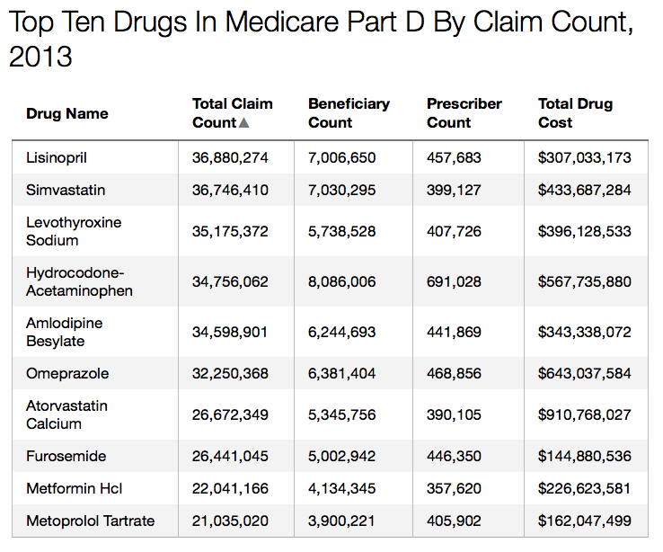 Source: Centers for Medicare & Medicaid Services Get the data