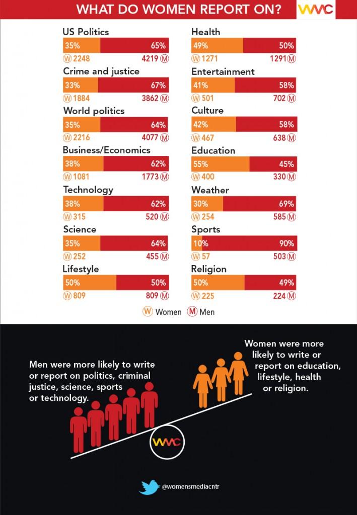 Women topics graphic