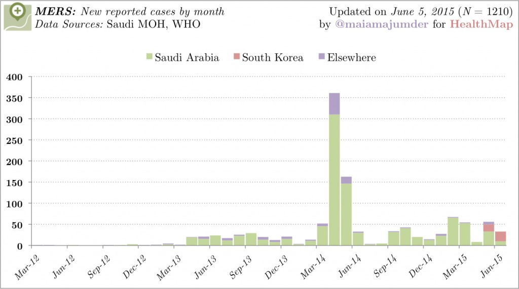 Global MERS cases to date (by month). Graph by Maia Majumder.