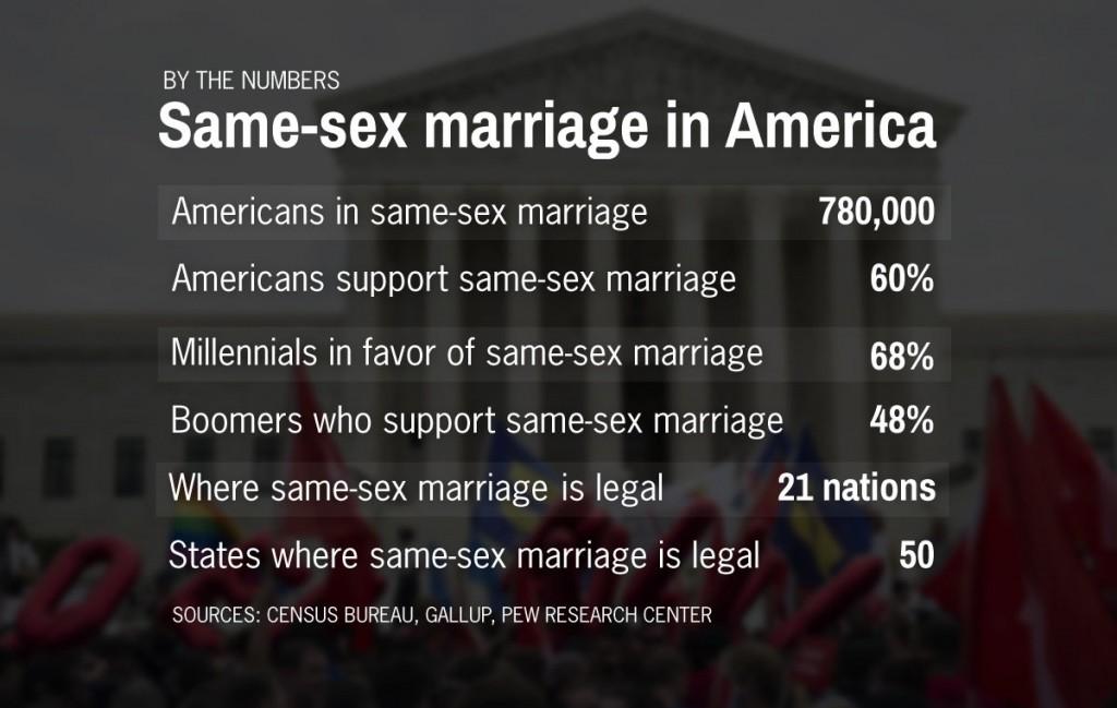 supreme court s decision on same sex marriage aligns public samesex marriage