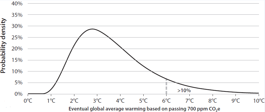 Global Warming Research Paper   YouTube Global Warming Research Paper