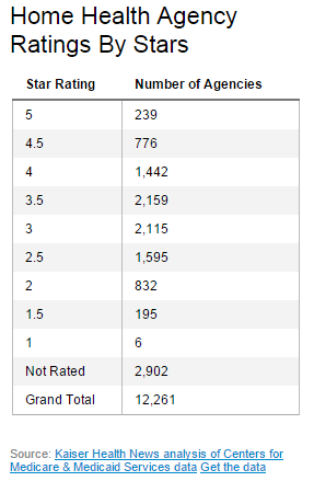 KHN - Home Health Agency Ratings by Stars