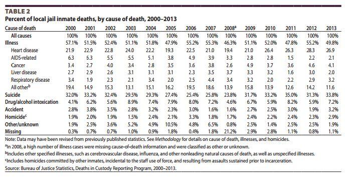 Courtesy of Bureau of Justice Statistics