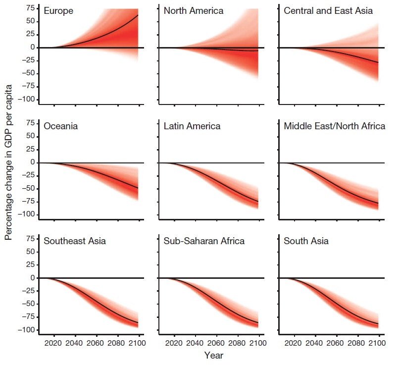 Temperature effects on GDP over time for nine regions. Black lines are projections using point estimates. Red shaded area is 95% confidence interval, colour saturation indicates estimated likelihood an income trajectory passes through a value. Photo by Burke M,  Hsiang SM and Miguel E., Nature, 2015.