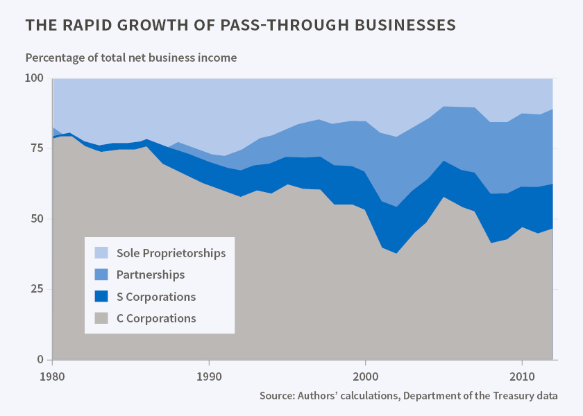 The Rapid Growth of Pass-Through Businesses via the National Bureau of Economic Research