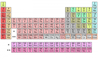 Four new elements (outlined in orange) were added to the periodic table last week. Photo by DePiep/Wikimedia