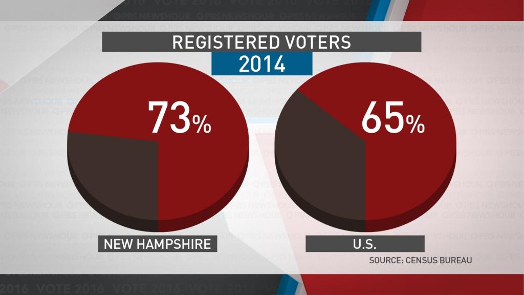 New Hampshire income