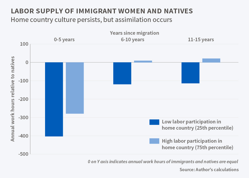 Immigrants NBER