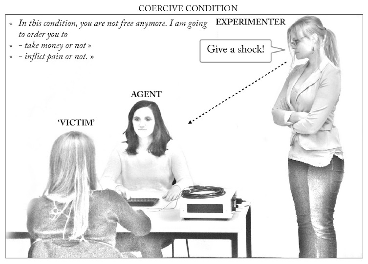"""In this test, the """"agent"""" can  shock or take money from the """"victim,"""" either acting on orders or by their own choice. Image courtesy of Current Biology"""