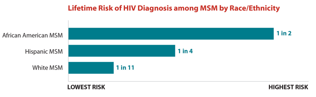 Lifetime risk of HIV diagnosis among men who have sex with men (MSM) by Race/Ethnicity. Image by Centers for Disease Control and Prevention