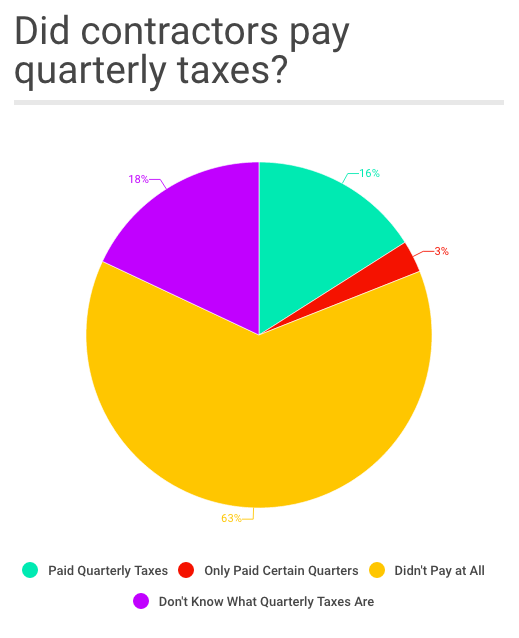 Did contractors pay quarterly taxes