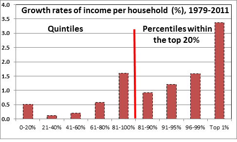 Komlos growth rates of income
