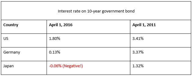 Table 3: Interest rates on government bonds are low and in many places negative.