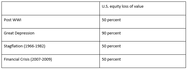 Table 4: U.S. stock busts in last century.