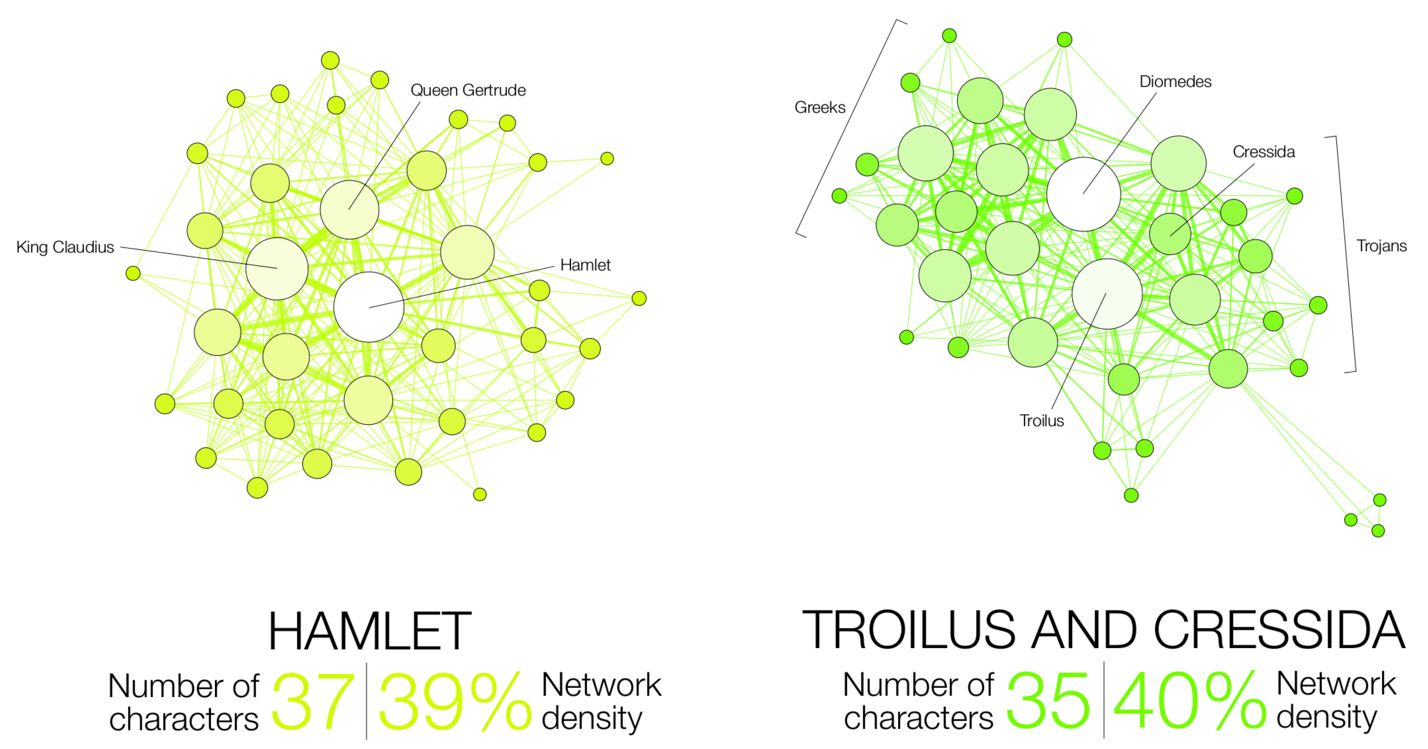 Data visualization by Martin Grandjean