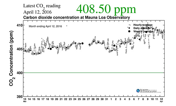 Carbon dioxide concentrations from March 13 to April 12, 2016 as measured at the Mauna Loa Observatory in Hawaii.  Photo by Scripps Institution of Oceanography in California