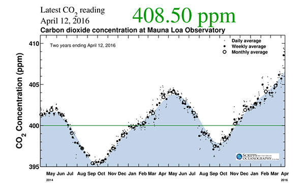 Carbon dioxide concentrations from April 2014 to April 2016 as measured at the Mauna Loa Observatory in Hawaii.  Photo by Scripps Institution of Oceanography in California