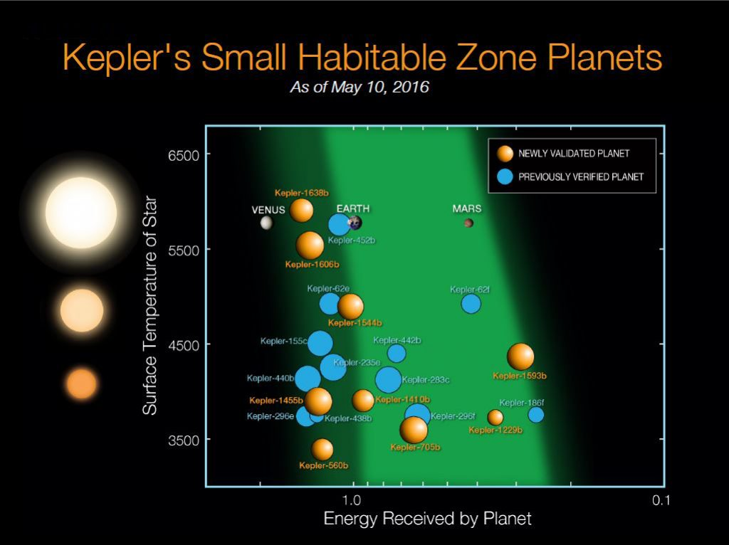 Since Kepler launched in 2009, 21 planets less than twice the size of Earth have been discovered in the habitable zones of their stars. The orange spheres represent the nine newly validated planets announcement on May 10, 2016. The blue disks represent the 12 previous known planets. These planets are plotted relative to the temperature of their star and with respect to the amount of energy received from their star in their orbit in Earth units. The sizes of the exoplanets indicate the sizes relative to one another. The images of Earth, Venus and Mars are placed on this diagram for reference. The light and dark green shaded regions indicate the conservative and optimistic habitable zone. Photo by NASA Ames/N. Batalha and W. Stenzel