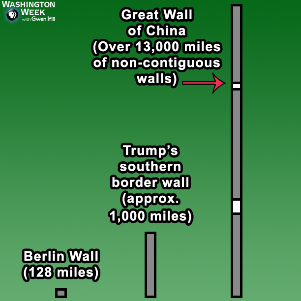 Cnn Poll Mexico Wall Trump Build